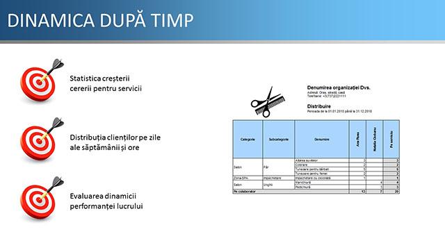 DINAMICA DUPĂ TIMP